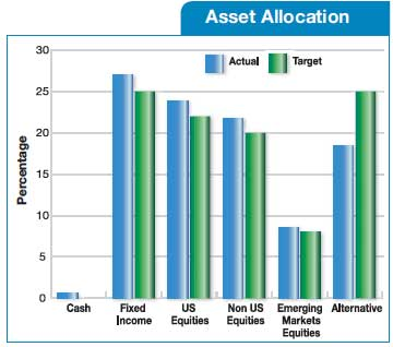 DCRB Current Targets and Asset Allocation