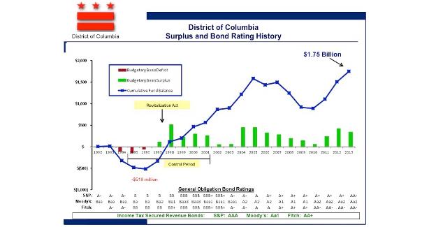 DC Bond Rating Graph