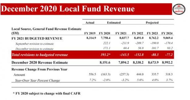 December 2020 Revised Revenue Estimates for FY 2021 - 2024